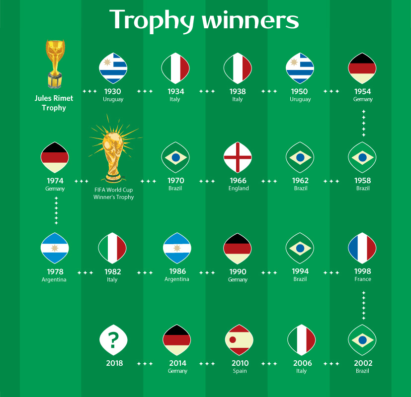 World Cup Trophy Winners