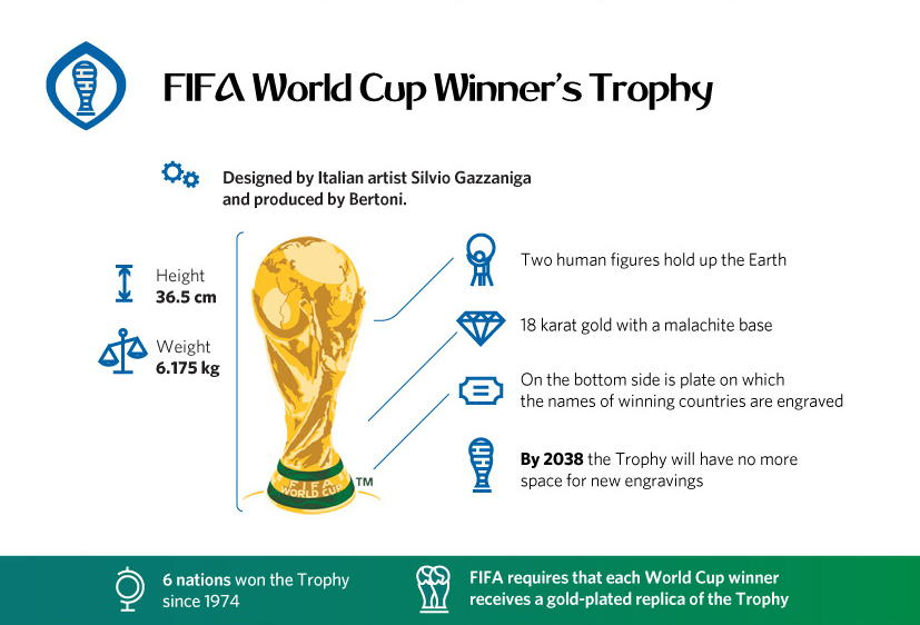 FIFA World Cup 2018 Winner's Trophy