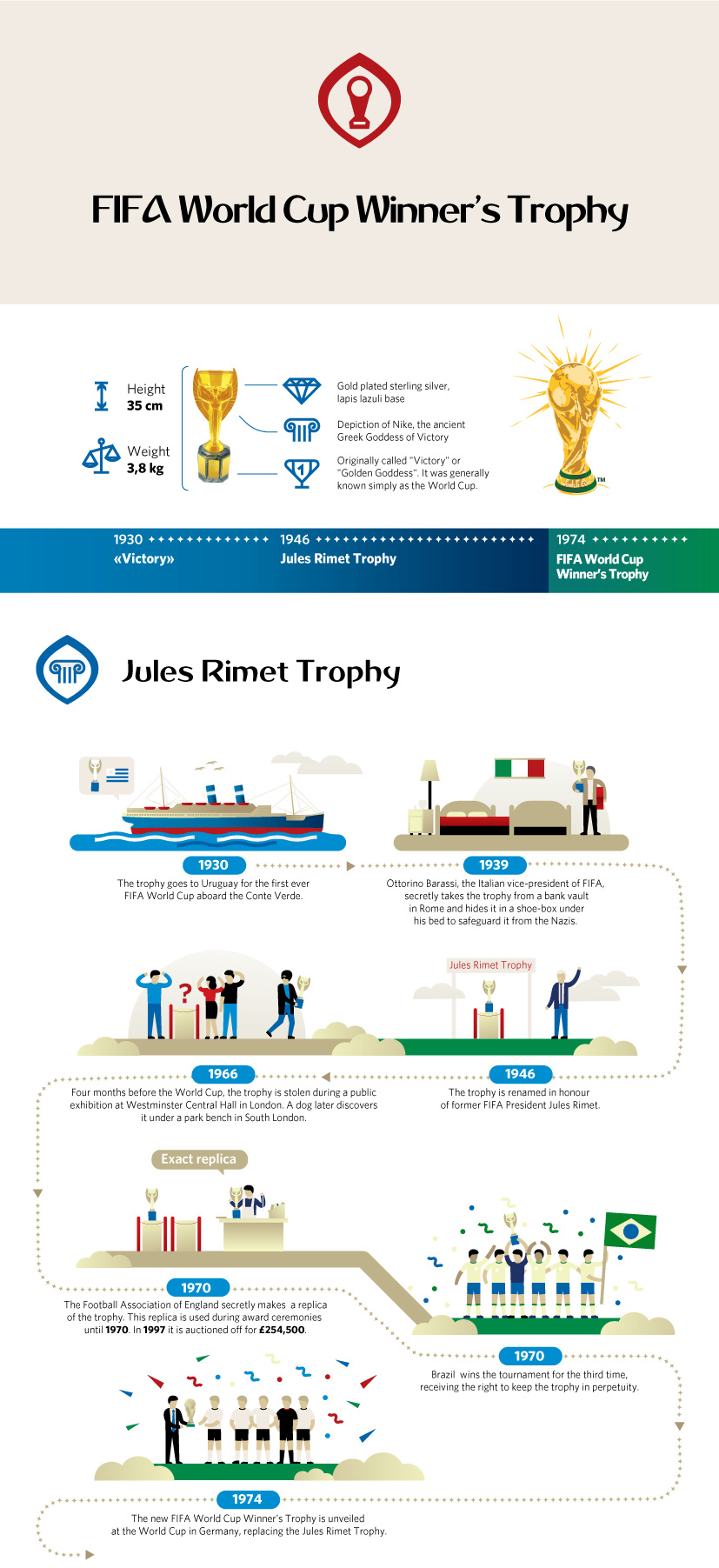 The World Cup History